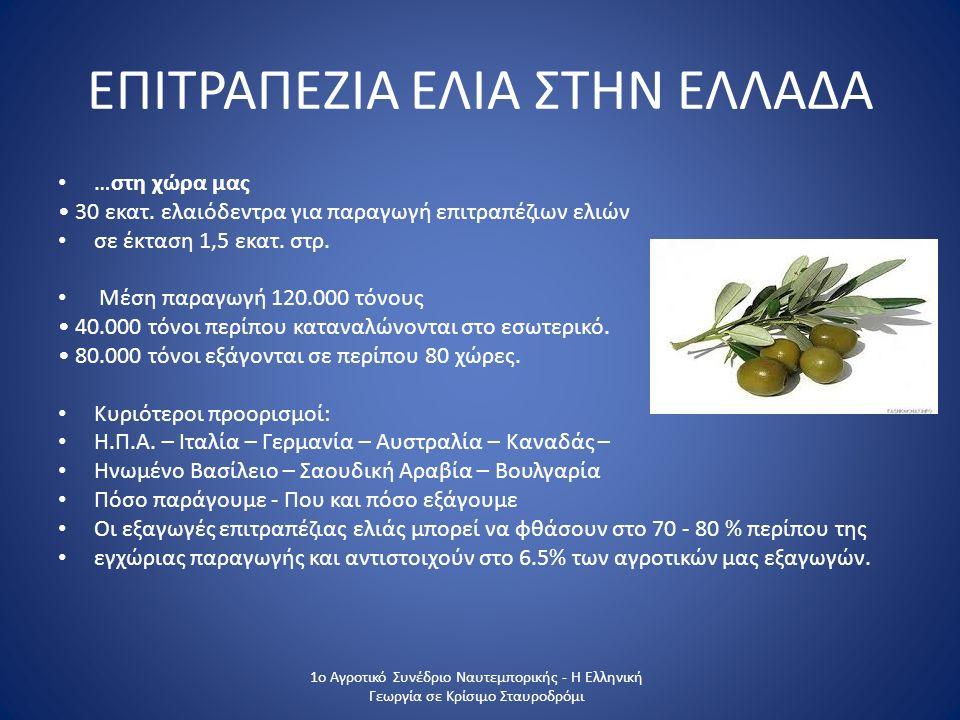 ΠΑΡΑΓΩΓΗ ΠΟΙΟΤΙΚΩΝ ΚΑΙ ΕΠΩΝΥΜΩΝ ΠΡΟΙΟΝΤΩΝ 1ο Αγροτικό Συνέδριο Ναυτεμπορικής - Η Ελληνική Γεωργια σε Κρίσιμο Σταυροδρόμι Ο ΑΕΣ ΣΤΥΛΙΔΑΣ ΕΧΕΙ ΠΙΣΤΟΙΗΘΕΙ ΜΕ ΟΛAΤΑ ΠΡΟΤΥΠΑ ΠΟΥ ΖΗΤΙΟΥΝΤΑΙ ΣΤΙΣ ΔΙΕΘΝΕΙΣ ΑΓΟΡΕΣ ΟΠΩΣ: ISO 9001, ISO 22000, BRC, FSSC ΠΡΟΤΥΠΑ ΣΧΕΤΙΚΑ ΜΕ ΤΗΝ ΑΣΦΑΛΕΙΑ ΤΟΥ ΠΡΟΙΟΝΤΟΣ, ISO 22005 ΟΠΟΥ ΕΞΑΣΦΑΛΙΖΕΤΑΙ Η ΙΧΝΗΛΑΣΙΜΟΤΗΤΑ ΤΟΥ ΠΡΟΙΟΝΤΟΣ ΚΑΙ ΕΦΑΡΜΟΖΕΙ ΤΟ ΠΕΡΙΒΑΛΛΟΝΤΙΚΟ ΣΥΣΤΗΜΑ ISO 14001 ΠΡΟΚΕΙΜΕΝΟΥ ΝΑ ΜΕΙΩΣΕΙ ΤΟ ΠΕΡΙΒΑΛΛΟΝΤΙΚΟ ΤΟΥ ΑΠΟΤΥΠΩΜΑ ΚΑΙ ΝΑ ΕΙΝΑΙ ΚΟΙΝΩΝΙΚΑ ΚΑΙ ΠΕΡΙΒΑΛΛΟΝΤΙΚΑ ΕΥΑΙΣΘΗΤΟΣ ΤΕΛΟΣ ΕΞΑΓΕΙ ΤΟ ΠΡΟΙΟΝ ΤΟΥ ΣΕ ΠΑΝΩ ΑΠΟ 15 ΧΩΡΕΣ ΕΧΟΝΤΑΣ ΔΗΜΙΟΥΡΓΗΣΕΙ ΤΙΣ ΒΑΣΕΙΣ ΓΙΑ ΚΑΤΙ ΜΑΓΑΛΥΤΕΡΟ
