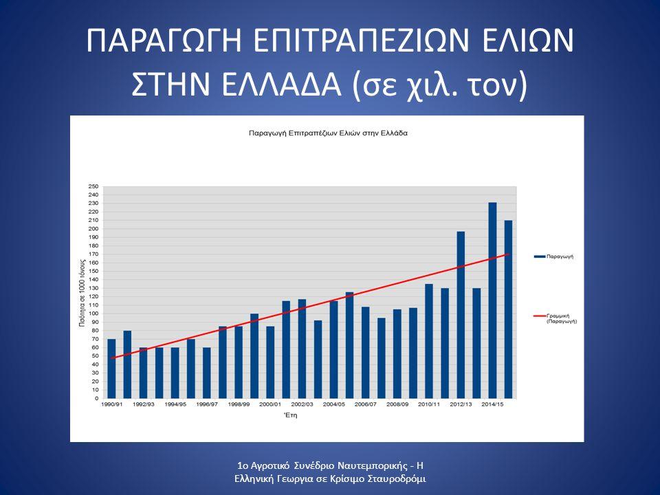 ΕΞΑΓΩΓΕΣ ΕΠΙΤΡΑΠΕΖΙΑΣ ΕΛΙΑΣ 1ο Αγροτικό Συνέδριο Ναυτεμπορικής - Η Ελληνική Γεωργια σε Κρίσιμο Σταυροδρόμι