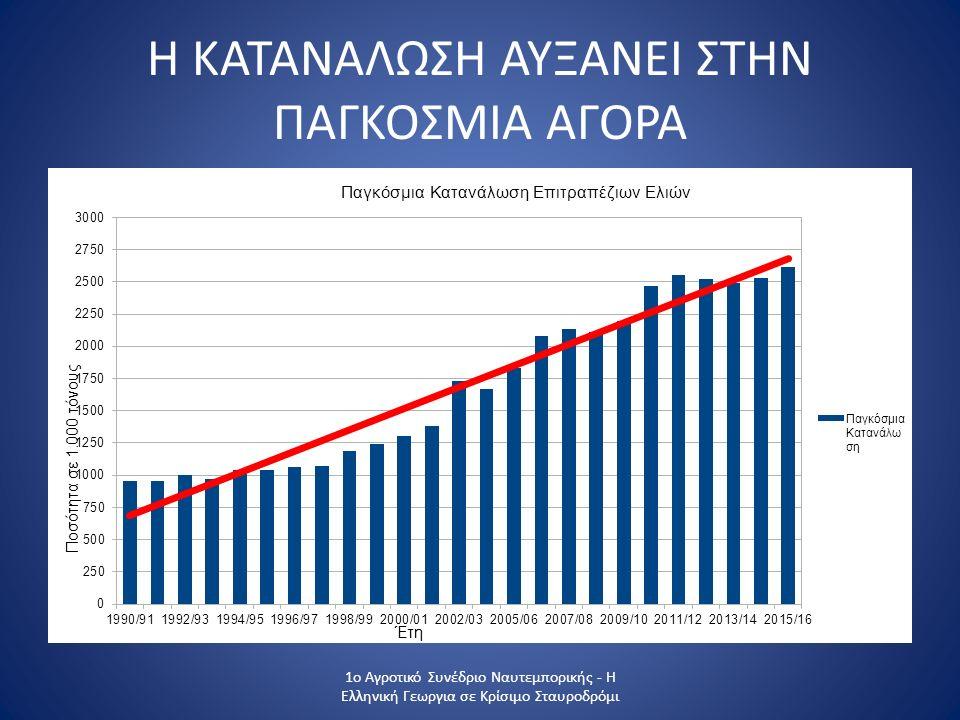 Η ΚΑΤΑΝΑΛΩΣΗ ΑΥΞΑΝΕΙ ΣΤΗΝ ΠΑΓΚΟΣΜΙΑ ΑΓΟΡΑ 1ο Αγροτικό Συνέδριο Ναυτεμπορικής - Η Ελληνική Γεωργια σε Κρίσιμο Σταυροδρόμι