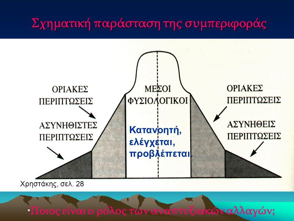 Σχηματική παράσταση της συμπεριφοράς Κατανοητή, ελέγχεται, προβλέπεται.