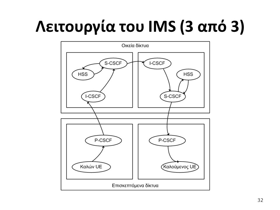 Λειτουργία του IMS (3 από 3) 32