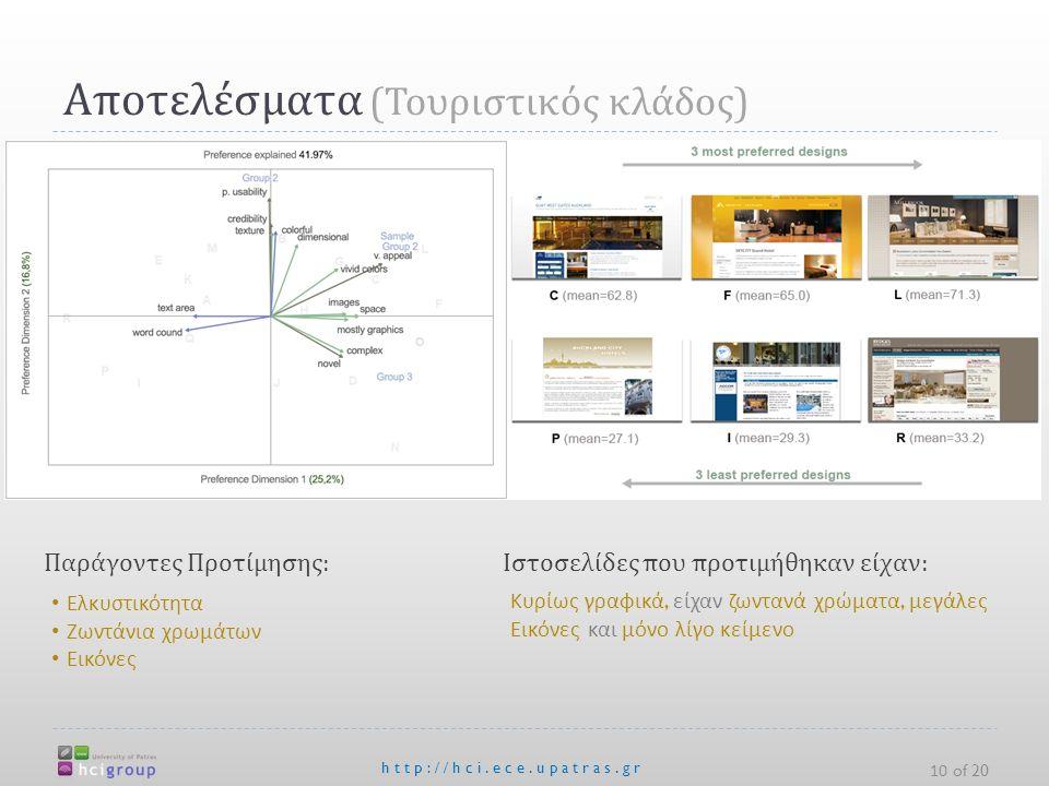 Αποτελέσματα ( Τουριστικός κλάδος ) http://hci.ece.upatras.gr 10 of 20 Παράγοντες Προτίμησης:Ιστοσελίδες που προτιμήθηκαν είχαν: Ελκυστικότητα Ζωντάνια χρωμάτων Εικόνες Κυρίως γραφικά, είχαν ζωντανά χρώματα, μεγάλες Εικόνες και μόνο λίγο κείμενο