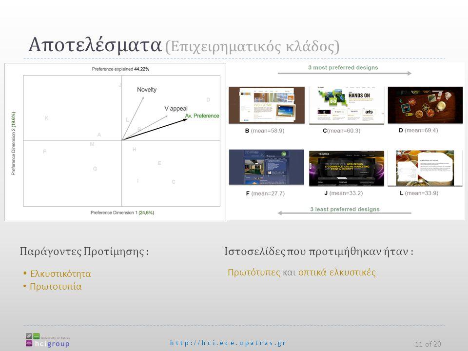 Αποτελέσματα ( Επιχειρηματικός κλάδος ) http://hci.ece.upatras.gr 11 of 20 Ελκυστικότητα Πρωτοτυπία Παράγοντες Προτίμησης :Ιστοσελίδες που προτιμήθηκαν ήταν : Πρωτότυπες και οπτικά ελκυστικές
