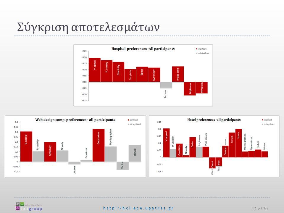 Σύγκριση αποτελεσμάτων http://hci.ece.upatras.gr 12 of 20