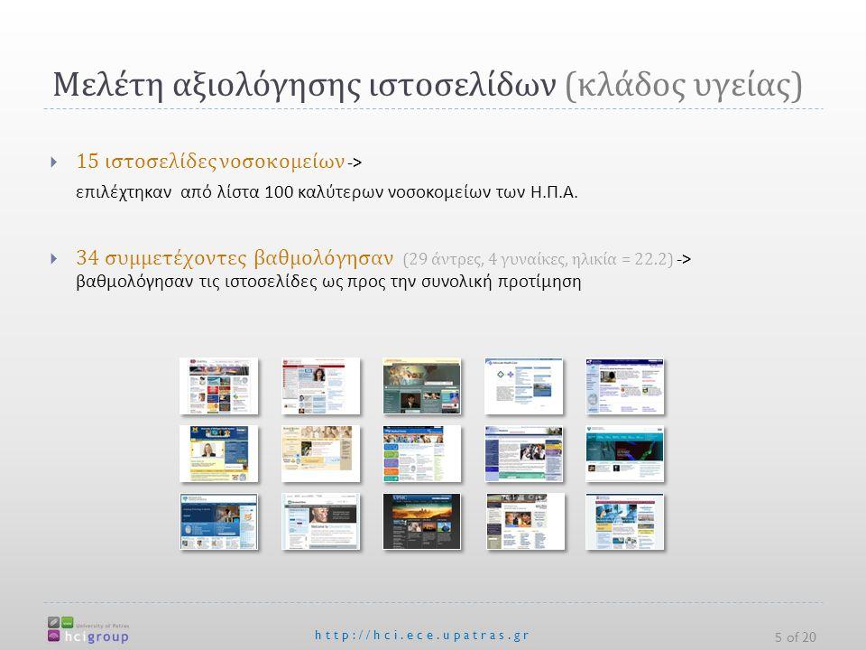Μελέτη αξιολόγησης ιστοσελίδων ( κλάδος υγείας ) http://hci.ece.upatras.gr 5 of 20  15 ιστοσελίδες νοσοκομείων -> επιλέχτηκαν από λίστα 100 καλύτερων νοσοκομείων των Η.