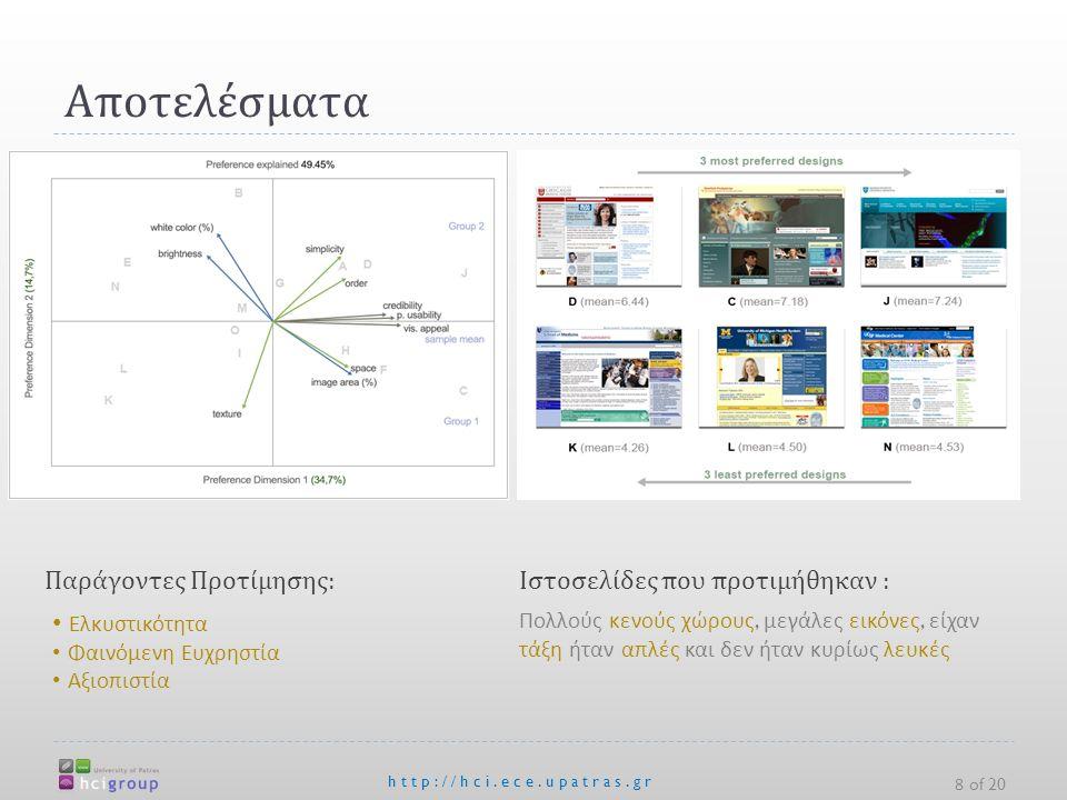Αποτελέσματα http://hci.ece.upatras.gr 8 of 20 Παράγοντες Προτίμησης:Ιστοσελίδες που προτιμήθηκαν : Ελκυστικότητα Φαινόμενη Ευχρηστία Αξιοπιστία Πολλούς κενούς χώρους, μεγάλες εικόνες, είχαν τάξη ήταν απλές και δεν ήταν κυρίως λευκές