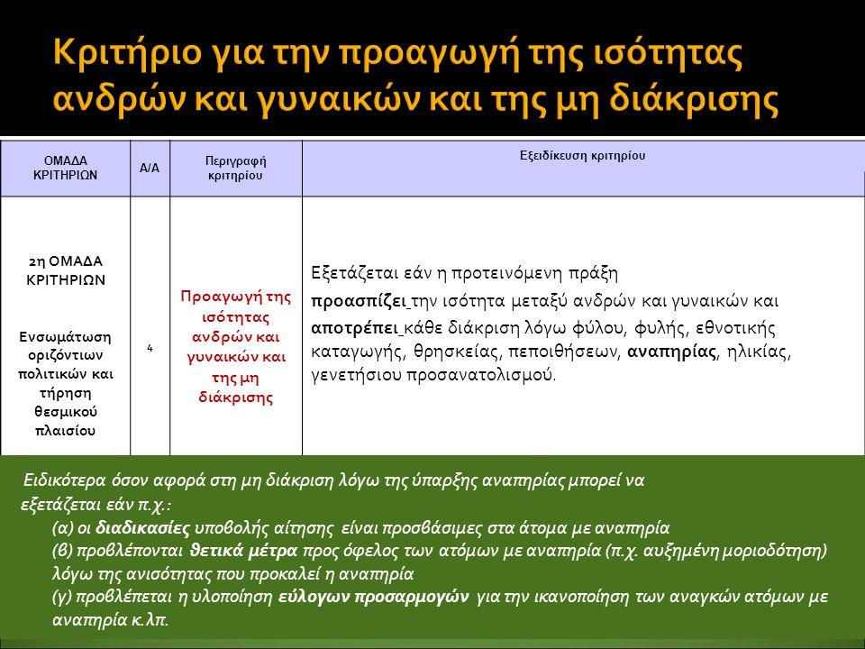 ΟΜΑΔΑ ΚΡΙΤΗΡΙΩΝ Α/Α Περιγραφή κριτηρίου Εξειδίκευση κριτηρίου 2η ΟΜΑΔΑ ΚΡΙΤΗΡΙΩΝ Ενσωμάτωση οριζόντιων πολιτικών και τήρηση θεσμικού πλαισίου 4 Προαγωγή της ισότητας ανδρών και γυναικών και της μη διάκρισης Εξετάζεται εάν η προτεινόμενη πράξη προασπίζει την ισότητα μεταξύ ανδρών και γυναικών και αποτρέπει κάθε διάκριση λόγω φύλου, φυλής, εθνοτικής καταγωγής, θρησκείας, πεποιθήσεων, αναπηρίας, ηλικίας, γενετήσιου προσανατολισμού.