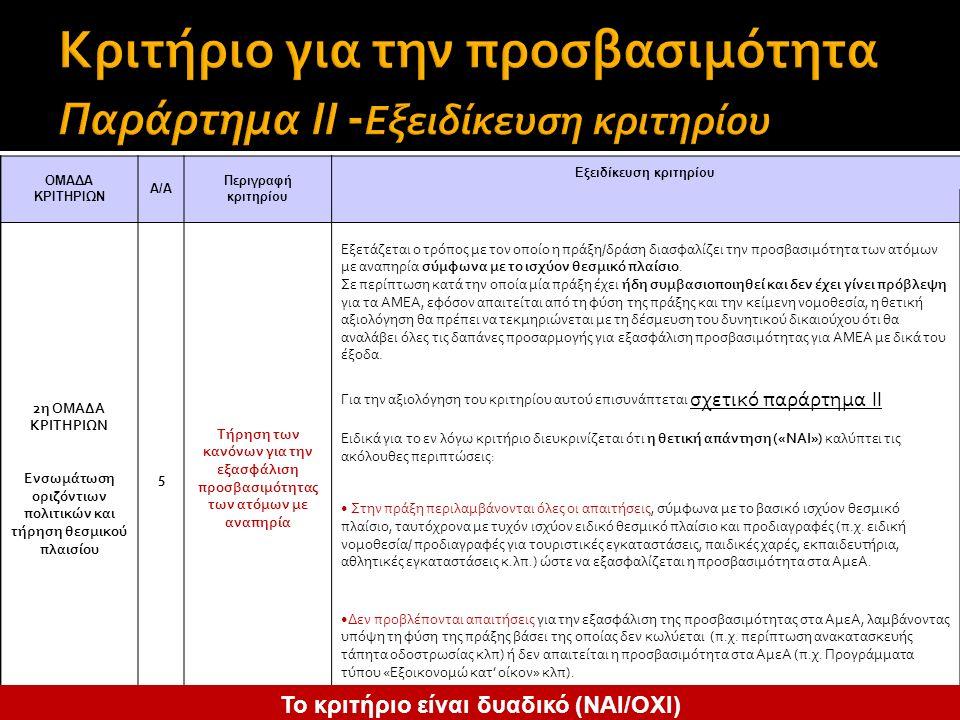ΟΜΑΔΑ ΚΡΙΤΗΡΙΩΝ Α/Α Περιγραφή κριτηρίου Εξειδίκευση κριτηρίου 2η ΟΜΑΔΑ ΚΡΙΤΗΡΙΩΝ Ενσωμάτωση οριζόντιων πολιτικών και τήρηση θεσμικού πλαισίου 5 Τήρηση των κανόνων για την εξασφάλιση προσβασιμότητας των ατόμων με αναπηρία Εξετάζεται ο τρόπος με τον οποίο η πράξη/δράση διασφαλίζει την προσβασιμότητα των ατόμων με αναπηρία σύμφωνα με το ισχύον θεσμικό πλαίσιο.