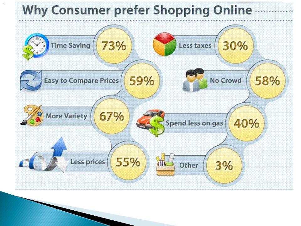   Ταχύτερη παράδοση προϊόντων ◦ Ιδιαίτερα σημαντικό για παράδοση κρίσιμων πληροφοριών (ΜΜΕ και χρηματιστηριακή αγορά) και ειδικού ενδιαφέροντος