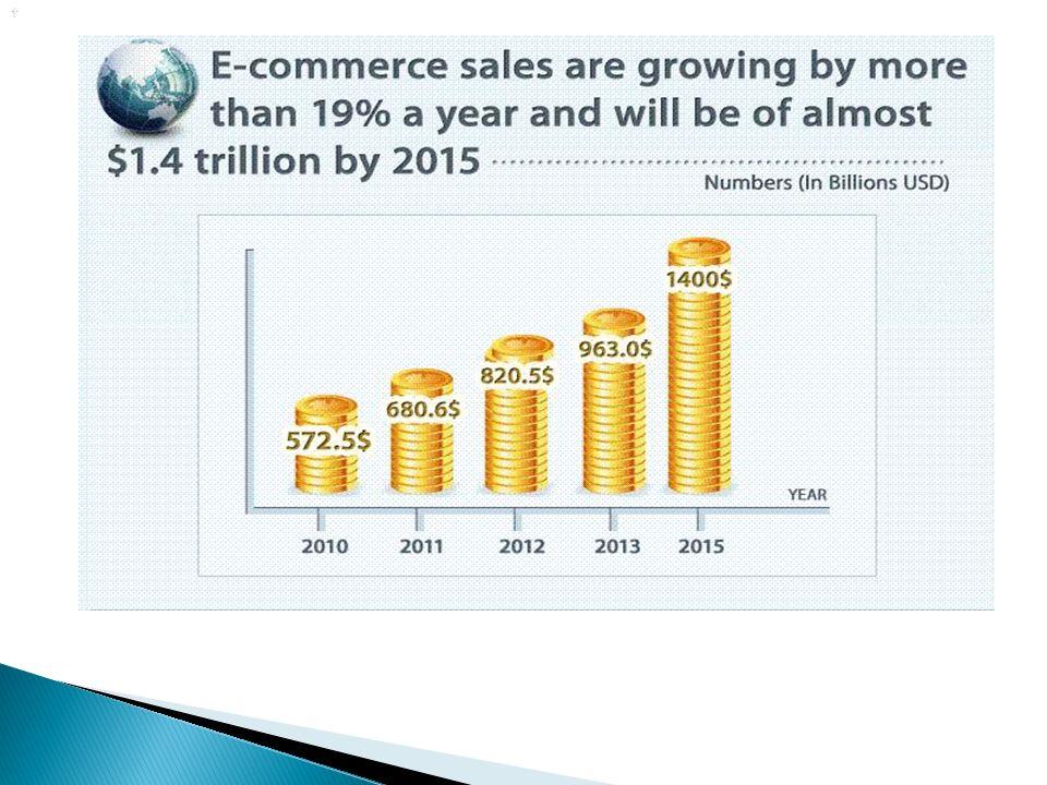  Το παγκόσμιο ηλεκτρονικό εμπόριο θέτει πιέσεις στην σύγχρονη κοινωνία.