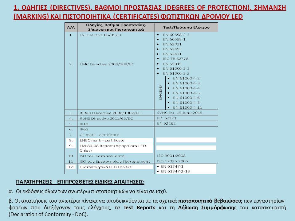 1. ΟΔΗΓΙΕΣ (DIRECTIVES), ΒΑΘΜΟΙ ΠΡΟΣΤΑΣΙΑΣ (DEGREES OF PROTECTION), ΣΗΜΑΝΣΗ (MARKING) ΚΑΙ ΠΙΣΤΟΠΟΙΗΤΙΚΑ (CERTIFICATES) ΦΩΤΙΣΤΙΚΩΝ ΔΡΟΜΟΥ LED ΠΑΡΑΤΗΡΗΣ