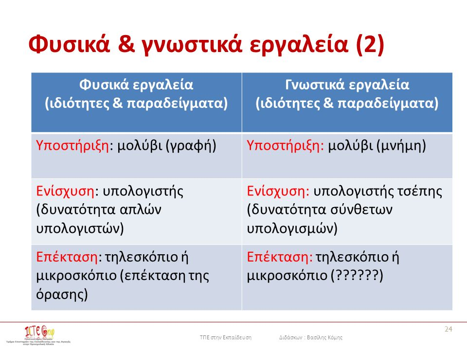 ΤΠΕ στην Εκπαίδευση Διδάσκων : Βασίλης Κόμης Φυσικά & γνωστικά εργαλεία (2) Φυσικά εργαλεία (ιδιότητες & παραδείγματα) Γνωστικά εργαλεία (ιδιότητες &