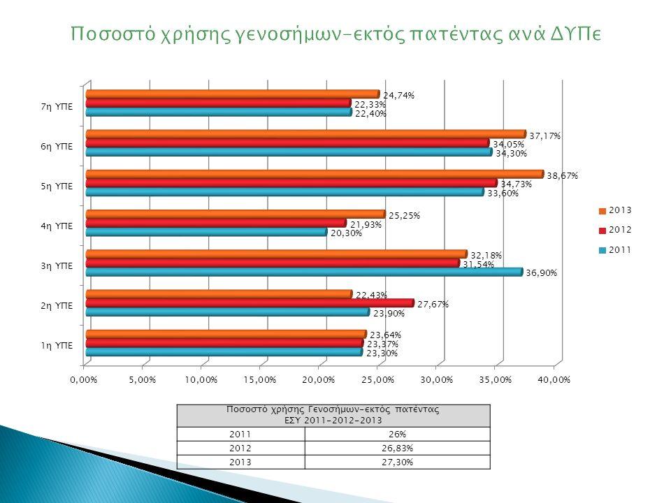 Ποσοστό χρήσης γενοσήμων-εκτός πατέντας ανά ΔΥΠε Ποσοστό χρήσης Γενοσήμων-εκτός πατέντας ΕΣΥ 2011-2012-2013 201126% 201226,83% 201327,30%