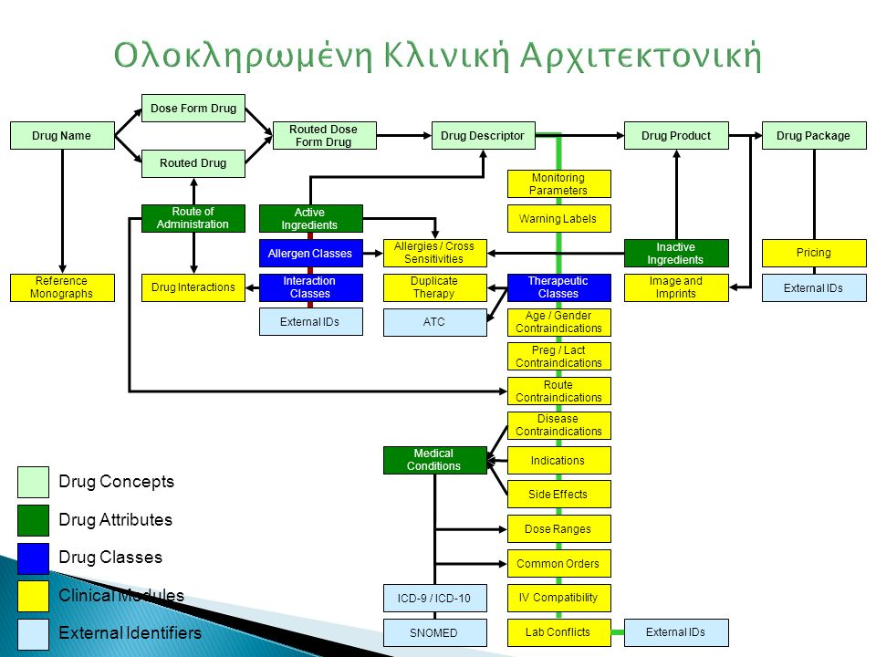 Ολοκληρωμένη Κλινική Αρχιτεκτονική Active Ingredients Inactive Ingredients Route of Administration Interaction Classes Allergen Classes Disease Contraindications Indications Side Effects Dose Ranges Common Orders Age / Gender Contraindications Route Contraindications Lab Conflicts IV Compatibility Image and Imprints Warning Labels Reference Monographs Monitoring Parameters Medical Conditions Drug Interactions Allergies / Cross Sensitivities Duplicate Therapy ICD-9 / ICD-10 SNOMED External IDs Pricing External IDs ATC External IDs Drug Name Routed Drug Dose Form Drug Routed Dose Form Drug Drug DescriptorDrug ProductDrug Package Preg / Lact Contraindications Drug Concepts Drug Attributes Drug Classes Clinical Modules External Identifiers Therapeutic Classes