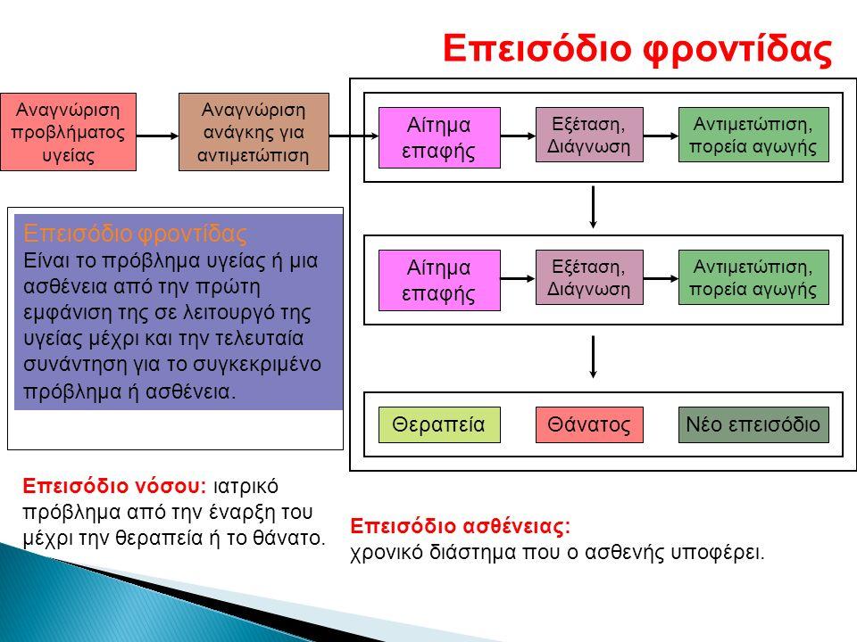 Επεισόδιο φροντίδας Αίτημα επαφής Εξέταση, Διάγνωση Αντιμετώπιση, πορεία αγωγής Αίτημα επαφής Εξέταση, Διάγνωση Αντιμετώπιση, πορεία αγωγής ΘεραπείαΘά