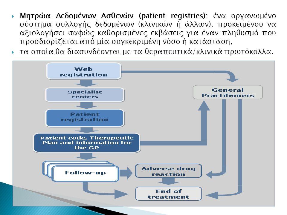  Μητρώα Δεδομένων Ασθενών (patient registries): ένα οργανωμένο σύστημα συλλογής δεδομένων (κλινικών ή άλλων), προκειμένου να αξιολογήσει σαφώς καθορι