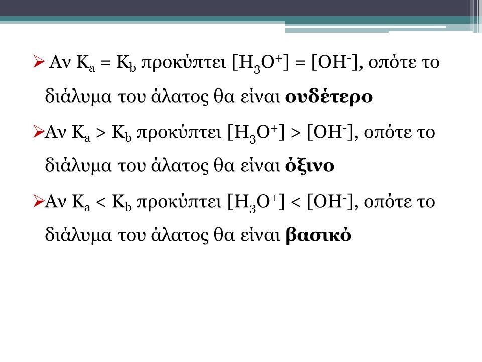  Αν Κ a = K b προκύπτει [Η 3 Ο + ] = [ΟΗ - ], οπότε το διάλυμα του άλατος θα είναι ουδέτερο  Αν Κ a > K b προκύπτει [Η 3 Ο + ] > [ΟΗ - ], οπότε το δ