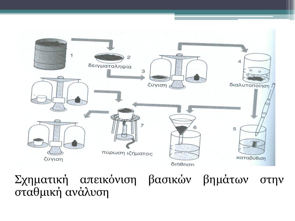 Σχηματική απεικόνιση βασικών βημάτων στην σταθμική ανάλυση