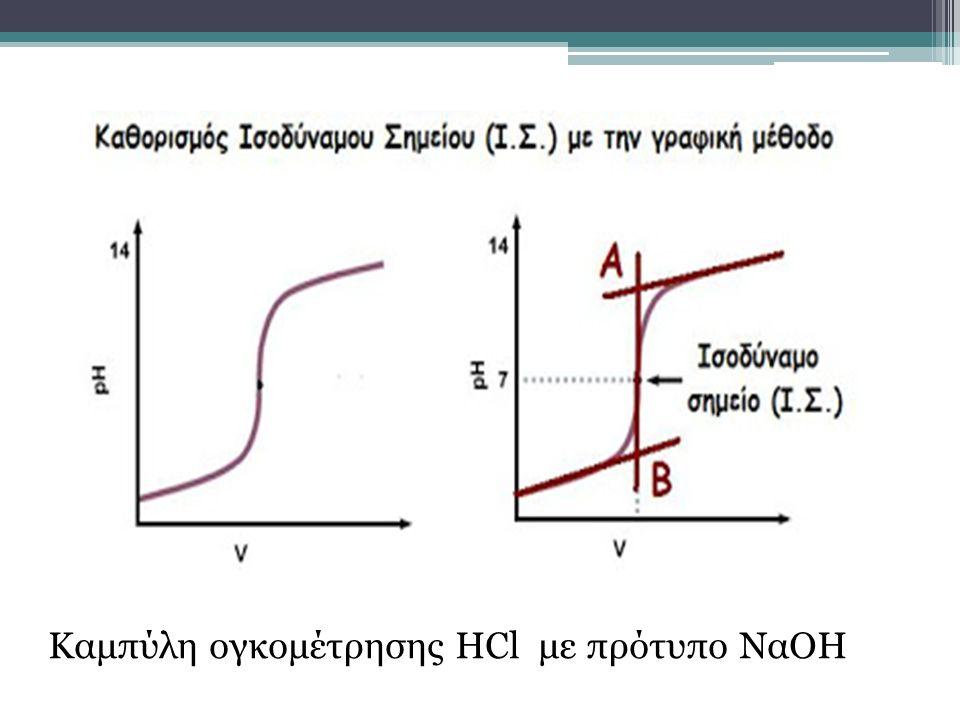 Καμπύλη ογκομέτρησης HCl με πρότυπο ΝαΟΗ