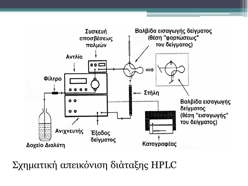 Σχηματική απεικόνιση διάταξης HPLC
