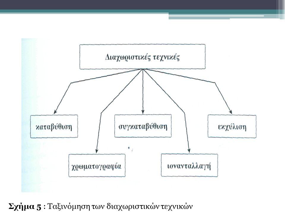 Σχήμα 5 : Ταξινόμηση των διαχωριστικών τεχνικών