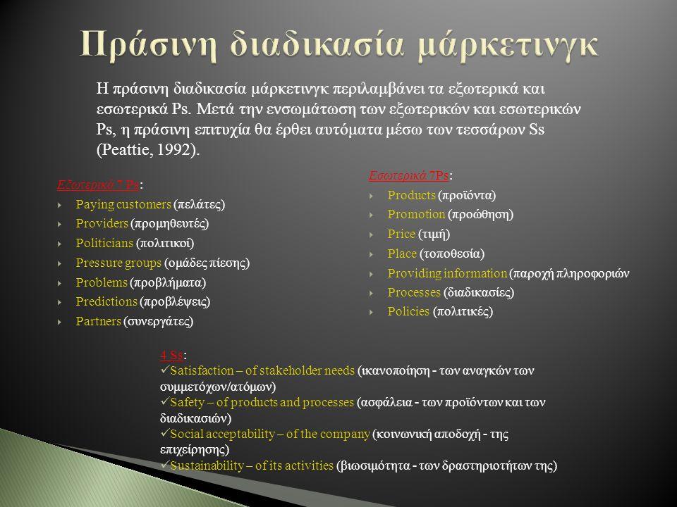 Εξωτερικά 7 Ps:  Paying customers (πελάτες)  Providers (προμηθευτές)  Politicians (πολιτικοί)  Pressure groups (ομάδες πίεσης)  Problems (προβλήματα)  Predictions (προβλέψεις)  Partners (συνεργάτες) Εσωτερικά 7Ps:  Products (προϊόντα)  Promotion (προώθηση)  Price (τιμή)  Place (τοποθεσία)  Providing information (παροχή πληροφοριών  Processes (διαδικασίες)  Policies (πολιτικές) Η πράσινη διαδικασία μάρκετινγκ περιλαμβάνει τα εξωτερικά και εσωτερικά Ps.