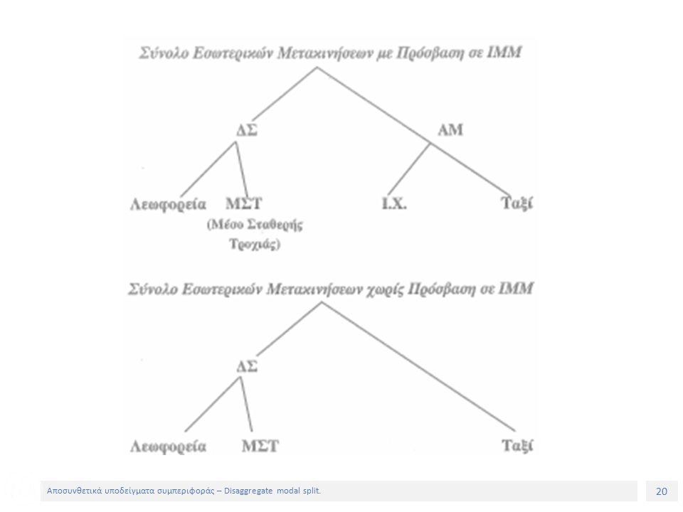 20 Αποσυνθετικά υποδείγματα συμπεριφοράς – Disaggregate modal split.