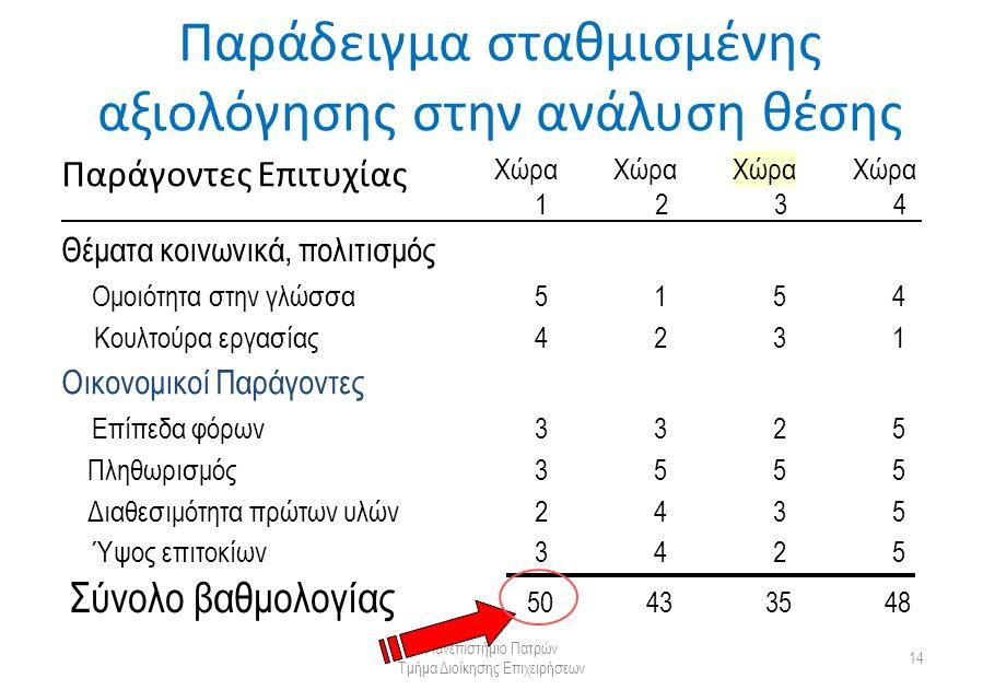 Παράδειγμα σταθμισμένης αξιολόγησης στην ανάλυση θέσης Πανεπιστήμιο Πατρών Τμήμα Διοίκησης Επιχειρήσεων 14 Παράγοντες Επιτυχίας Χώρα 1 2 3 4 Σύνολο βαθμολογίας 50433548 Θέματα κοινωνικά, πολιτισμός Ομοιότητα στην γλώσσα Κουλτούρα εργασίας 5 4 1 2 5 3 4 1 Οικονομικοί Παράγοντες Επίπεδα φόρων Πληθωρισμός Διαθεσιμότητα πρώτων υλών Ύψος επιτοκίων 3 3 2 3 3 5 4 4 2 5 3 2 5 5 5 5