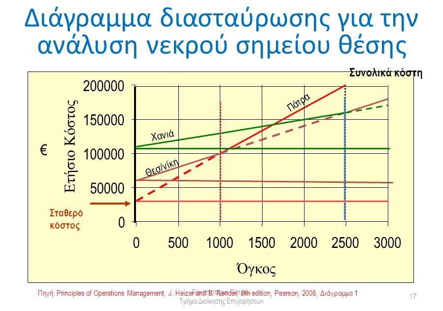 Διάγραμμα διασταύρωσης για την ανάλυση νεκρού σημείου θέσης Πανεπιστήμιο Πατρών Τμήμα Διοίκησης Επιχειρήσεων 17 0 50000 100000 150000 200000 050010001500200025003000 Όγκος Ετήσιο Κόστος Πάτρα Χανιά Θεσ/νίκη Συνολικά κόστη Σταθερό κόστος € Πηγή: Principles of Operations Management, J.