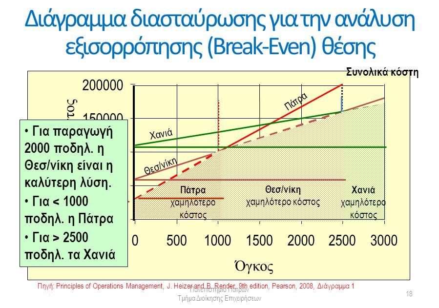Διάγραμμα διασταύρωσης για την ανάλυση εξισορρόπησης (Break-Even) θέσης Πανεπιστήμιο Πατρών Τμήμα Διοίκησης Επιχειρήσεων 18 0 50000 100000 150000 200000 050010001500200025003000 Όγκος Ετήσιο Κόστος Πάτρα Χανιά Θεσ/νίκη Θεσ/νίκη χαμηλότερο κόστος Χανιά χαμηλότερο κόστος Πάτρα χαμηλότερο κόστος Συνολικά κόστη Σταθερό κόστος € Για παραγωγή 2000 ποδηλ.