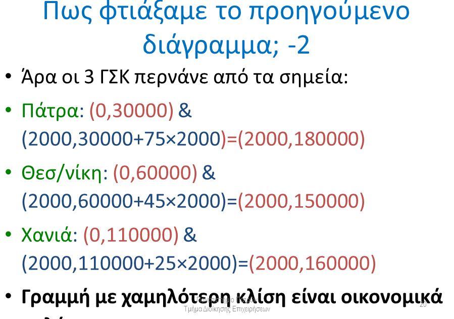 Άρα οι 3 ΓΣΚ περνάνε από τα σημεία: Πάτρα: (0,30000) & (2000,30000+75×2000)=(2000,180000) Θεσ/νίκη: (0,60000) & (2000,60000+45×2000)=(2000,150000) Χανιά: (0,110000) & (2000,110000+25×2000)=(2000,160000) Γραμμή με χαμηλότερη κλίση είναι οικονομικά καλύτερη Πανεπιστήμιο Πατρών Τμήμα Διοίκησης Επιχειρήσεων 20 Πως φτιάξαμε το προηγούμενο διάγραμμα; -2