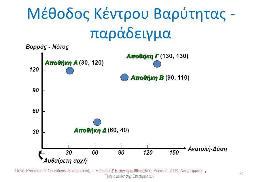 Μέθοδος Κέντρου Βαρύτητας - παράδειγμα Πανεπιστήμιο Πατρών Τμήμα Διοίκησης Επιχειρήσεων 34 Βορράς - Νότος Ανατολή-Δύση 120 120 – 90 90 – 60 60 – 30 30 – – |||||| 306090120150 Αυθαίρετη αρχή Αποθήκη Α (30, 120) Αποθήκη Γ (130, 130) Αποθήκη Β (90, 110) Αποθήκη Δ (60, 40).