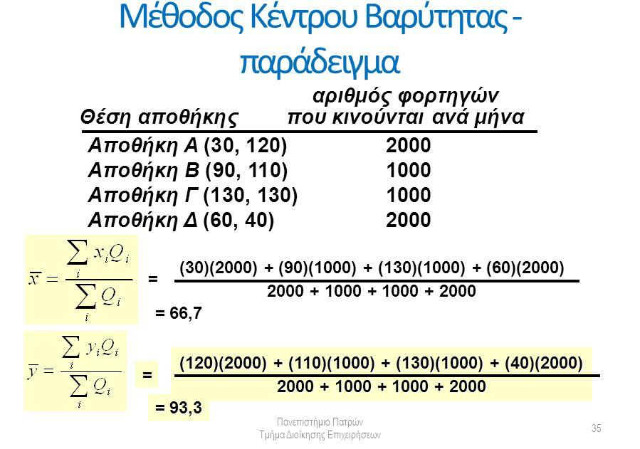 Μέθοδος Κέντρου Βαρύτητας - παράδειγμα Πανεπιστήμιο Πατρών Τμήμα Διοίκησης Επιχειρήσεων 35 αριθμός φορτηγών Θέση αποθήκηςπου κινούνται ανά μήνα Αποθήκη Α (30, 120)2000 Αποθήκη Β (90, 110)1000 Αποθήκη Γ (130, 130)1000 Αποθήκη Δ (60, 40)2000 = (30)(2000) + (90)(1000) + (130)(1000) + (60)(2000) 2000 + 1000 + 1000 + 2000 = 66,7 = (120)(2000) + (110)(1000) + (130)(1000) + (40)(2000) 2000 + 1000 + 1000 + 2000 = 93,3