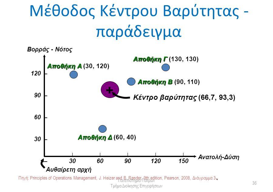 Μέθοδος Κέντρου Βαρύτητας - παράδειγμα Πανεπιστήμιο Πατρών Τμήμα Διοίκησης Επιχειρήσεων 36 Βορράς - Νότος Ανατολή-Δύση 120 120 – 90 90 – 60 60 – 30 30 – – |||||| 306090120150 Αυθαίρετη αρχή Αποθήκη Α (30, 120) Αποθήκη Γ (130, 130) Αποθήκη Β (90, 110) Αποθήκη Δ (60, 40) Κέντρο βαρύτητας (66,7, 93,3) +.