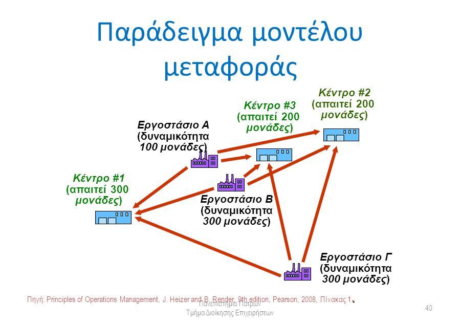 Παράδειγμα μοντέλου μεταφοράς Πανεπιστήμιο Πατρών Τμήμα Διοίκησης Επιχειρήσεων 40 Κέντρο #1 (απαιτεί 300 μονάδες) Εργοστάσιο Α (δυναμικότητα 100 μονάδες) Εργοστάσιο Β (δυναμικότητα 300 μονάδες) Εργοστάσιο Γ (δυναμικότητα 300 μονάδες) Κέντρο #3 (απαιτεί 200 μονάδες) Κέντρο #2 (απαιτεί 200 μονάδες).