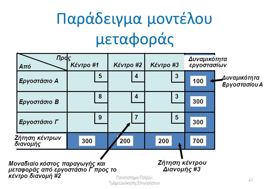 Παράδειγμα μοντέλου μεταφοράς Πανεπιστήμιο Πατρών Τμήμα Διοίκησης Επιχειρήσεων 41 Από Προς Κέντρο #1Κέντρο #2Κέντρο #3 Εργοστάσιο Α Εργοστάσιο Β Εργοστάσιο Γ Δυναμικότητα εργοστασίων Ζήτηση κέντρων διανομής 300 200 100 700 5 5 4 4 3 3 9 8 7 Μοναδιαίο κόστος παραγωγής και μεταφοράς από εργοστάσιο Γ προς το κέντρο διανομή #2 Ζήτηση κέντρου Διανομής #3 Δυναμικότητα Εργοστασίου Α