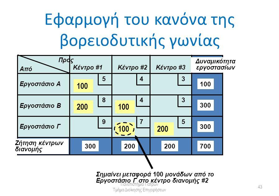Εφαρμογή του κανόνα της βορειοδυτικής γωνίας Πανεπιστήμιο Πατρών Τμήμα Διοίκησης Επιχειρήσεων 43 Από Προς Κέντρο #1Κέντρο #2Κέντρο #3 Εργοστάσιο Α Εργοστάσιο Β Εργοστάσιο Γ Δυναμικότητα εργοστασίων Ζήτηση κέντρων διανομής 300 200 100 700 5 5 4 4 3 3 9 8 7 100 200100 200 Σημαίνει μεταφορά 100 μονάδων από το Εργοστάσιο Γ στο κέντρο διανομής #2