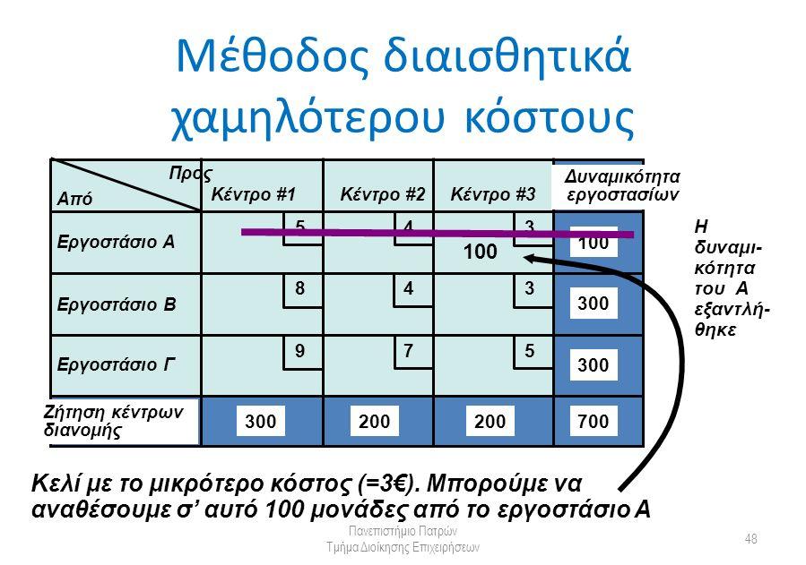 Μέθοδος διαισθητικά χαμηλότερου κόστους Πανεπιστήμιο Πατρών Τμήμα Διοίκησης Επιχειρήσεων 48 Από Προς Κέντρο #1Κέντρο #2Κέντρο #3 Εργοστάσιο Α Εργοστάσιο Β Εργοστάσιο Γ Δυναμικότητα εργοστασίων Ζήτηση κέντρων διανομής 300 200 100 700 5 5 4 4 3 3 9 8 7 100 Κελί με το μικρότερο κόστος (=3€).