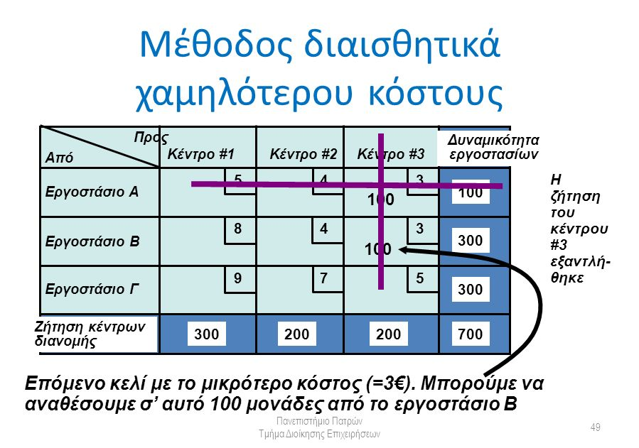 Μέθοδος διαισθητικά χαμηλότερου κόστους Πανεπιστήμιο Πατρών Τμήμα Διοίκησης Επιχειρήσεων 49 Από Προς Κέντρο #1Κέντρο #2Κέντρο #3 Εργοστάσιο Α Εργοστάσιο Β Εργοστάσιο Γ Δυναμικότητα εργοστασίων Ζήτηση κέντρων διανομής 300 200 100 700 5 5 4 4 3 3 9 8 7 100 Επόμενο κελί με το μικρότερο κόστος (=3€).