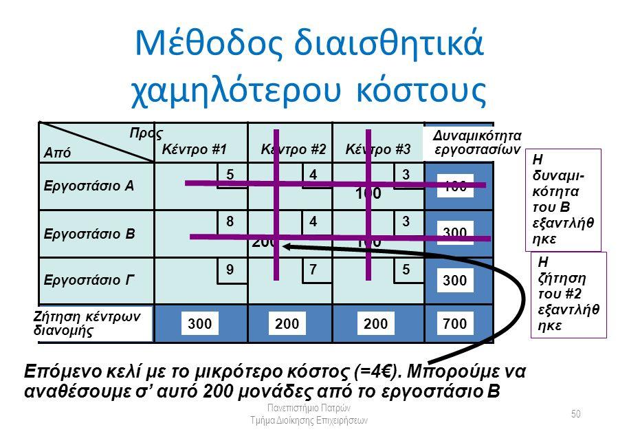 Μέθοδος διαισθητικά χαμηλότερου κόστους Πανεπιστήμιο Πατρών Τμήμα Διοίκησης Επιχειρήσεων 50 Από Προς Κέντρο #1Κέντρο #2Κέντρο #3 Εργοστάσιο Α Εργοστάσιο Β Εργοστάσιο Γ Δυναμικότητα εργοστασίων Ζήτηση κέντρων διανομής 300 200 100 700 5 5 4 4 3 3 9 8 7 100 Επόμενο κελί με το μικρότερο κόστος (=4€).