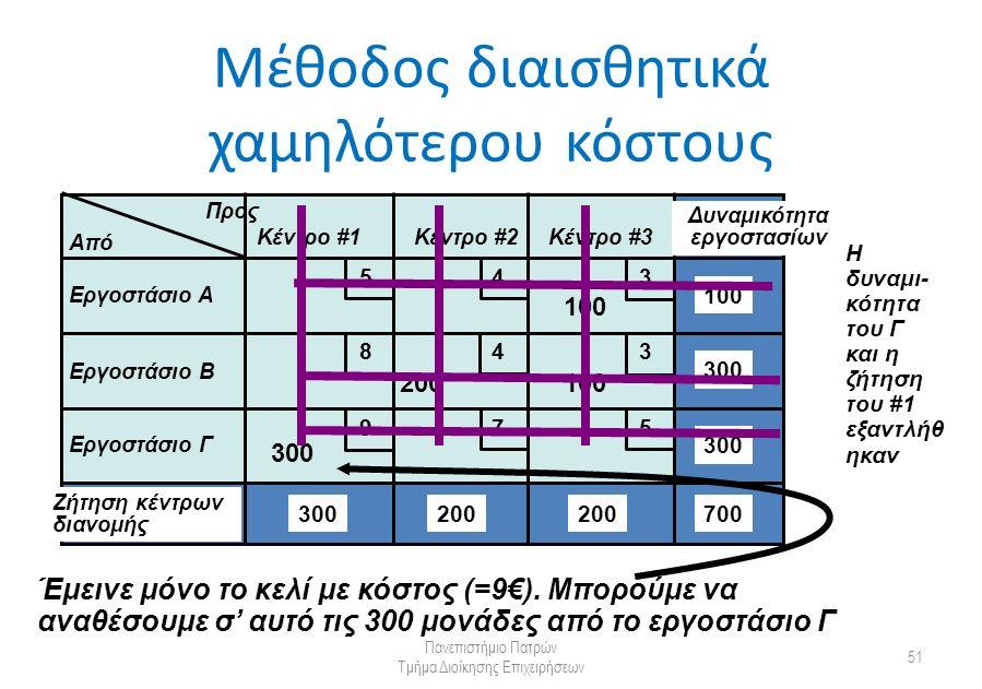 Μέθοδος διαισθητικά χαμηλότερου κόστους Πανεπιστήμιο Πατρών Τμήμα Διοίκησης Επιχειρήσεων 51 Από Προς Κέντρο #1Κέντρο #2Κέντρο #3 Εργοστάσιο Α Εργοστάσιο Β Εργοστάσιο Γ Δυναμικότητα εργοστασίων Ζήτηση κέντρων διανομής 300 200 100 700 5 5 4 4 3 3 9 8 7 100 Έμεινε μόνο το κελί με κόστος (=9€).