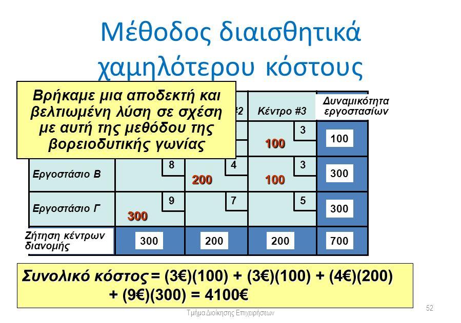 Μέθοδος διαισθητικά χαμηλότερου κόστους Πανεπιστήμιο Πατρών Τμήμα Διοίκησης Επιχειρήσεων 52 Από Προς Κέντρο #1Κέντρο #2Κέντρο #3 Εργοστάσιο Α Εργοστάσιο Β Εργοστάσιο Γ Δυναμικότητα εργοστασίων Ζήτηση κέντρων διανομής 300 200 100 700 5 5 4 4 3 3 9 8 7 100 100 200 Συνολικό κόστος = (3€)(100) + (3€)(100) + (4€)(200) + (9€)(300) = 4100€ 300 Βρήκαμε μια αποδεκτή και βελτιωμένη λύση σε σχέση με αυτή της μεθόδου της βορειοδυτικής γωνίας