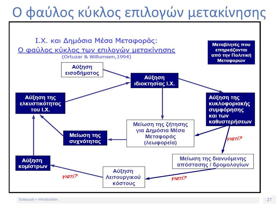 27 Εισαγωγή – Introduction. Ο φαύλος κύκλος επιλογών μετακίνησης