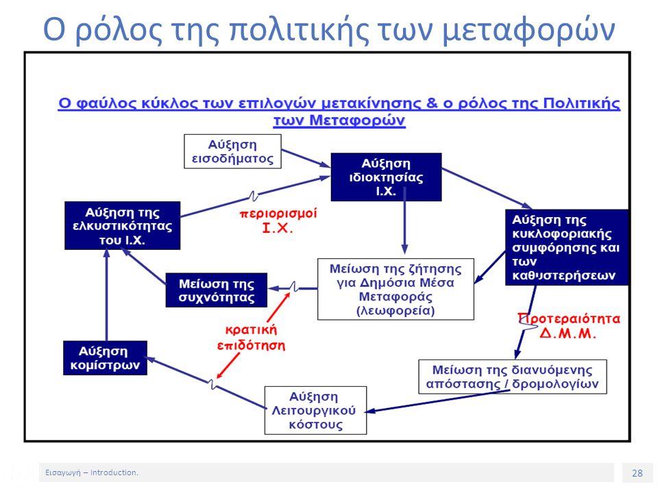 28 Εισαγωγή – Introduction. Ο ρόλος της πολιτικής των μεταφορών