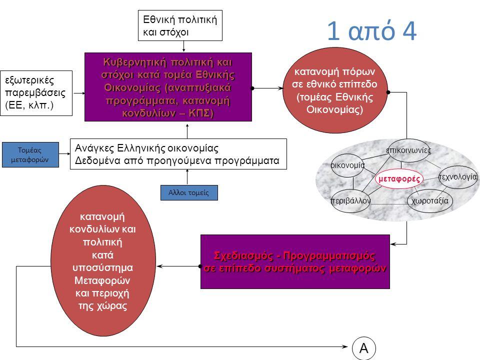 Κυβερνητική πολιτική και στόχοι κατά τομέα Εθνικής Οικονομίας (αναπτυξιακά προγράμματα, κατανομή κονδυλίων – ΚΠΣ) κατανομή πόρων σε εθνικό επίπεδο (τομέας Εθνικής Οικονομίας) Εθνική πολιτική και στόχοι εξωτερικές παρεμβάσεις (ΕΕ, κλπ.) Ανάγκες Ελληνικής οικονομίας Δεδομένα από προηγούμενα προγράμματα Σχεδιασμός - Προγραμματισμός σε επίπεδο συστήματος μεταφορών Α Τομέας μεταφορών Αλλοι τομείς μεταφορές οικονομία τεχνολογία επικοινωνίες χωροταξία περιβάλλον κατανομή κονδυλίων και πολιτική κατά υποσύστημα Μεταφορών και περιοχή της χώρας 1 από 4