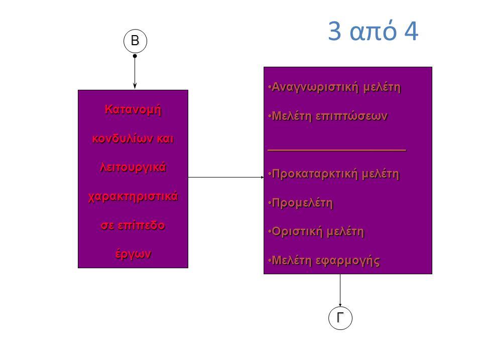 Κατανομή κονδυλίων και λειτουργικά χαρακτηριστικά σε επίπεδο έργων Γ Β Αναγνωριστική μελέτηΑναγνωριστική μελέτη Μελέτη επιπτώσεωνΜελέτη επιπτώσεων_____________________ Προκαταρκτική μελέτηΠροκαταρκτική μελέτη ΠρομελέτηΠρομελέτη Οριστική μελέτηΟριστική μελέτη Μελέτη εφαρμογήςΜελέτη εφαρμογής 3 από 4