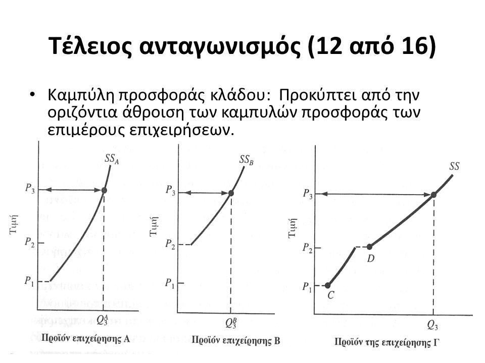 Τέλειος ανταγωνισμός (12 από 16) Καμπύλη προσφοράς κλάδου: Προκύπτει από την οριζόντια άθροιση των καμπυλών προσφοράς των επιμέρους επιχειρήσεων. 22