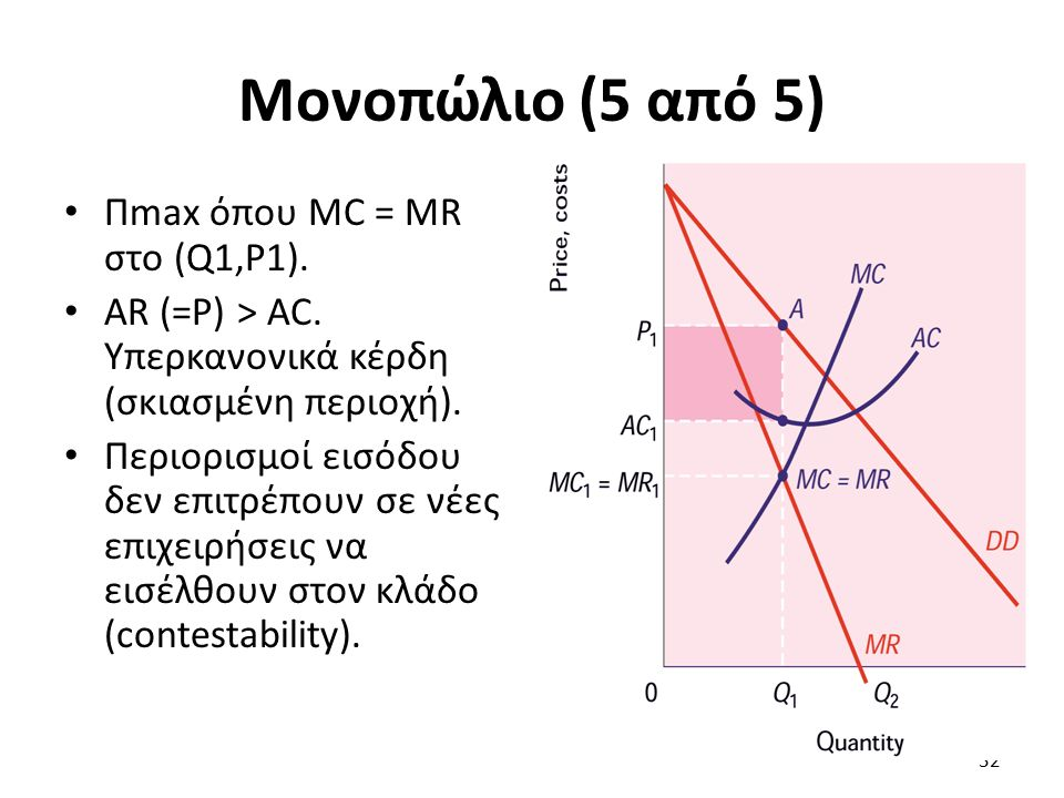 Μονοπώλιο (5 από 5) Πmax όπου MC = MR στο (Q1,P1). AR (=P) > AC. Υπερκανονικά κέρδη (σκιασμένη περιοχή). Περιορισμοί εισόδου δεν επιτρέπουν σε νέες επ