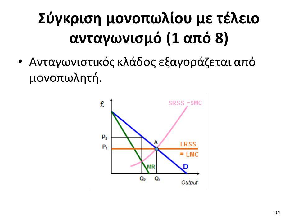 Σύγκριση μονοπωλίου με τέλειο ανταγωνισμό (1 από 8) Ανταγωνιστικός κλάδος εξαγοράζεται από μονοπωλητή. 34