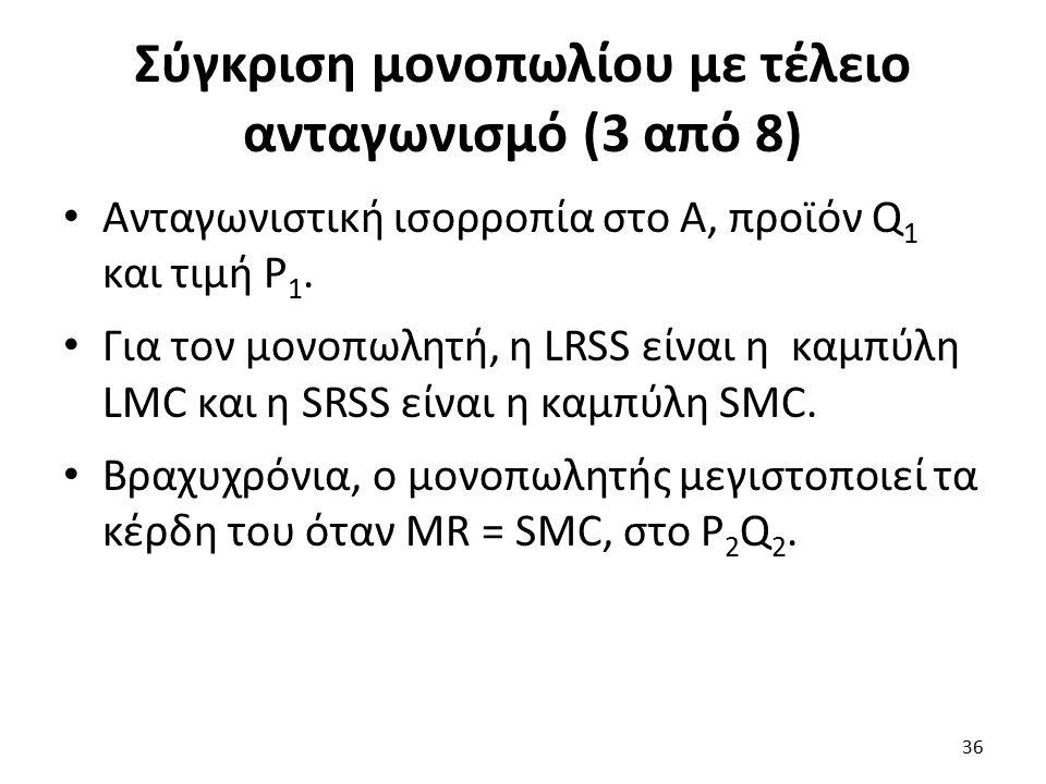 Σύγκριση μονοπωλίου με τέλειο ανταγωνισμό (3 από 8) Ανταγωνιστική ισορροπία στο Α, προϊόν Q 1 και τιμή P 1. Για τον μονοπωλητή, η LRSS είναι η καμπύλη